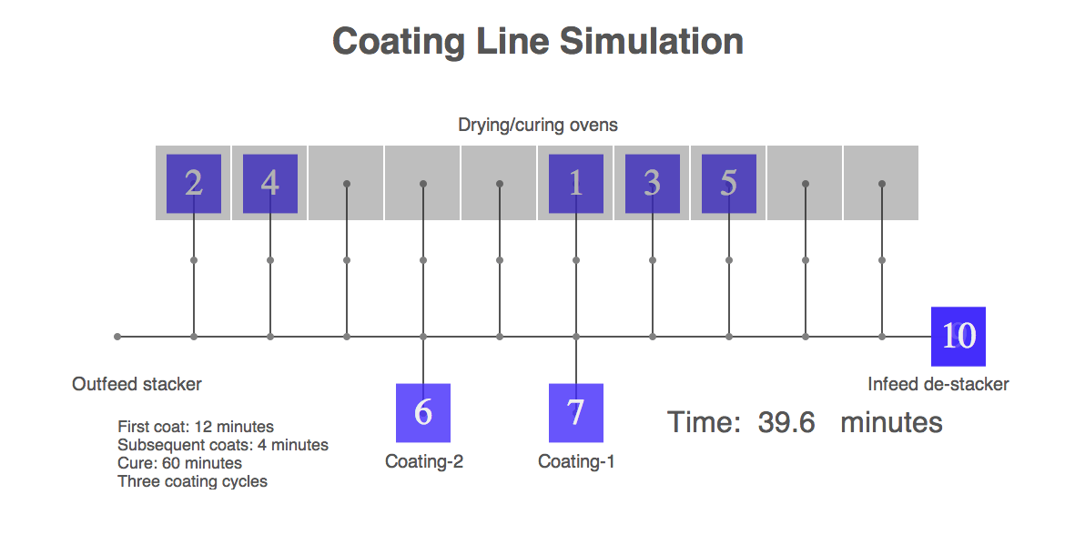 Coating line simulation animation